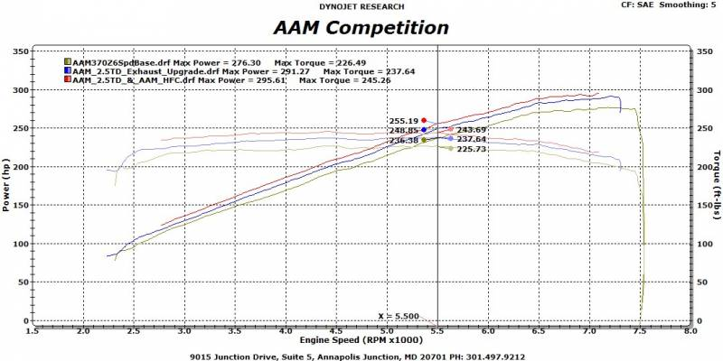 AAM Competition 2 5